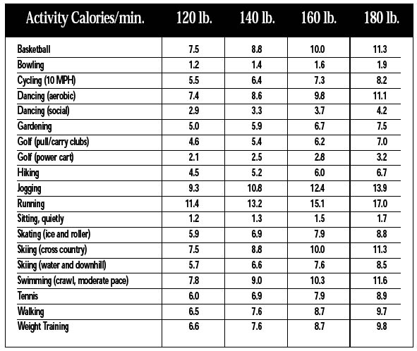 exercise calories chart: Activities that turn up the heat